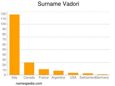 Surname Vadori