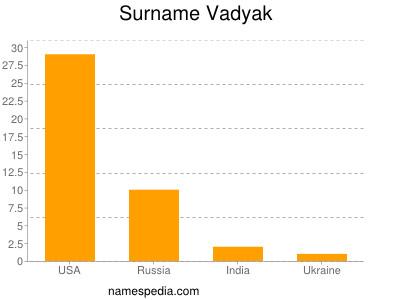 Surname Vadyak