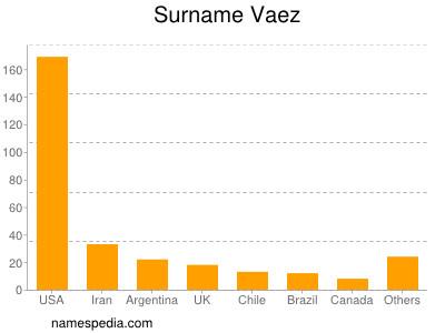 Surname Vaez
