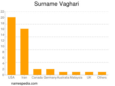 Surname Vaghari