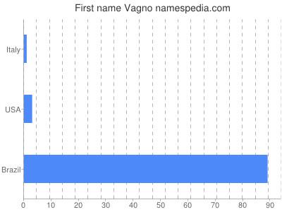 Given name Vagno