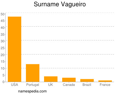 Surname Vagueiro