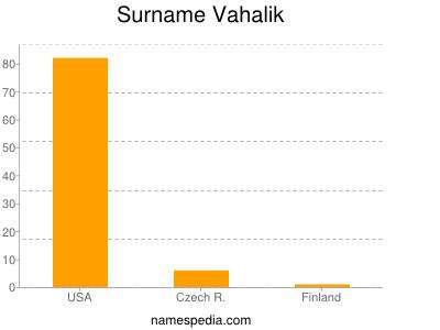 Surname Vahalik