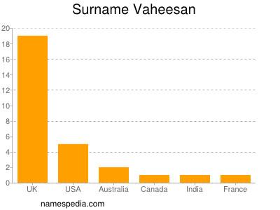 Surname Vaheesan