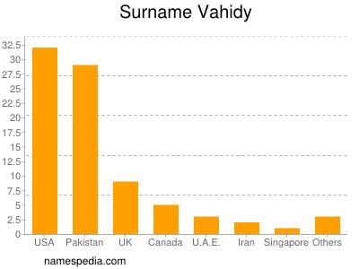Surname Vahidy
