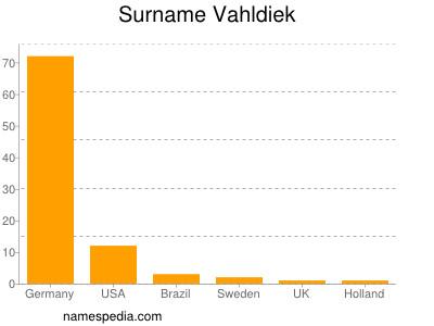 Surname Vahldiek