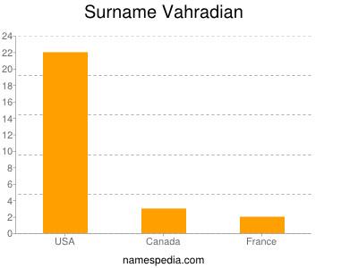Surname Vahradian