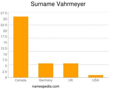 Surname Vahrmeyer
