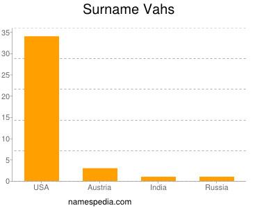 Familiennamen Vahs