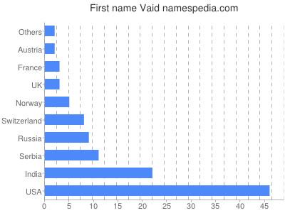 Given name Vaid