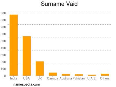 Surname Vaid