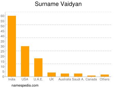 Surname Vaidyan