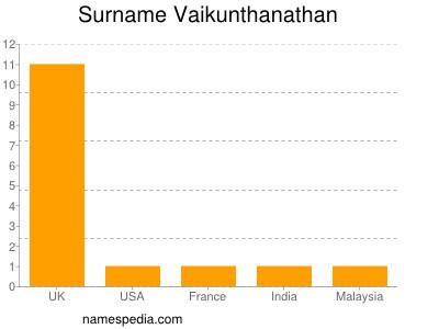 Surname Vaikunthanathan