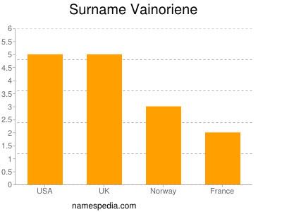 Surname Vainoriene