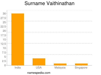 Surname Vaithinathan