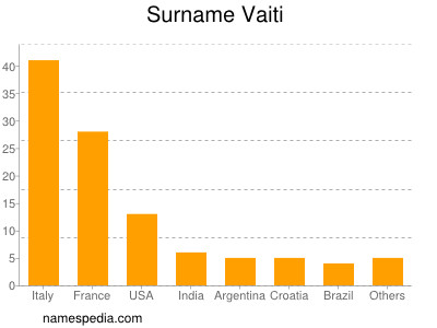 Surname Vaiti