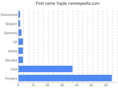 Given name Vajda