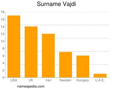 Surname Vajdi