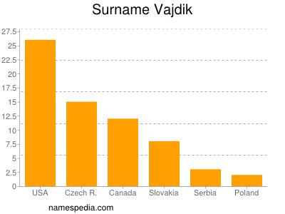 Familiennamen Vajdik
