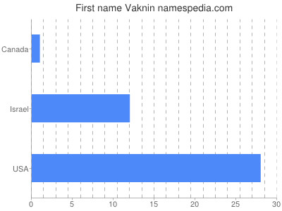 Given name Vaknin