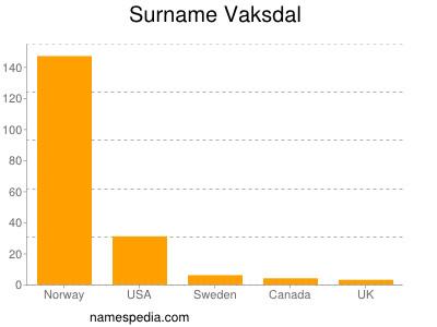 Surname Vaksdal