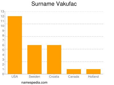 Familiennamen Vakufac