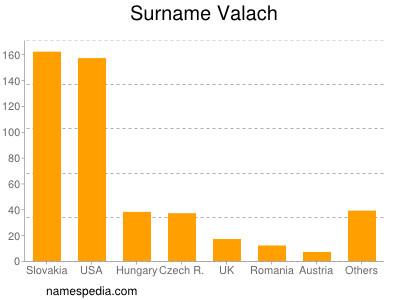 nom Valach