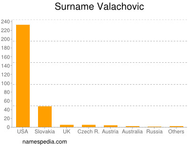 Surname Valachovic