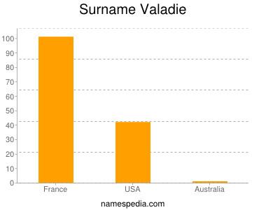 Surname Valadie