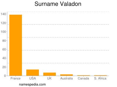 Surname Valadon