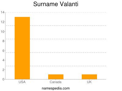 Surname Valanti