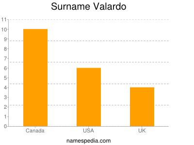 Surname Valardo