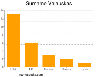 Surname Valauskas