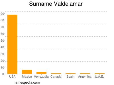 Surname Valdelamar