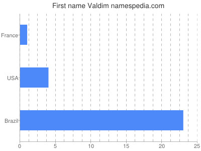 Given name Valdim