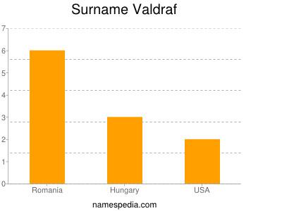 Surname Valdraf