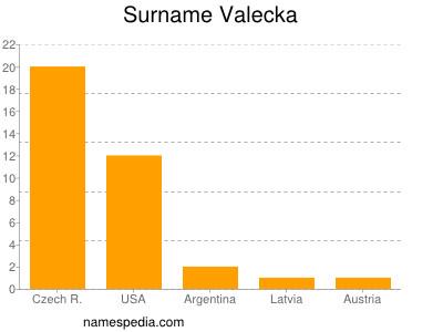 Surname Valecka