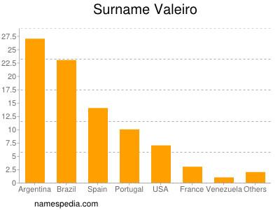 Surname Valeiro