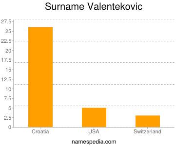 Surname Valentekovic