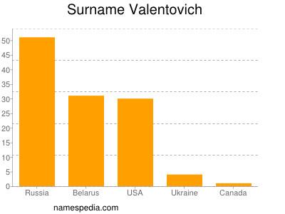 Surname Valentovich