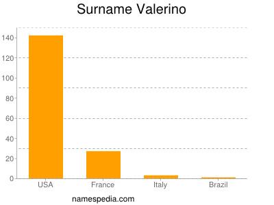 Surname Valerino