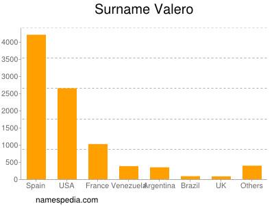 Familiennamen Valero