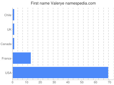 Given name Valerye