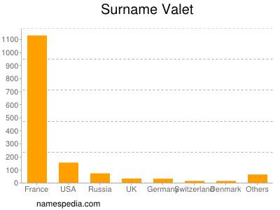 Surname Valet