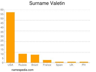 Surname Valetin