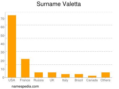 Surname Valetta