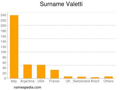Surname Valetti
