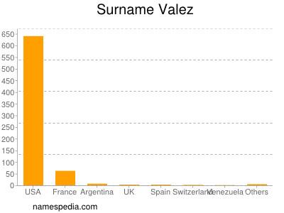 Surname Valez