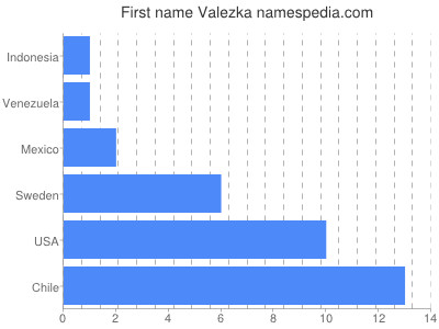 Given name Valezka