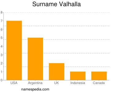 Surname Valhalla
